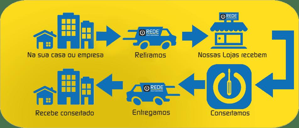 Assistencia Técnica Delivery - Consertar TV em Mogi das Cruzes - blog